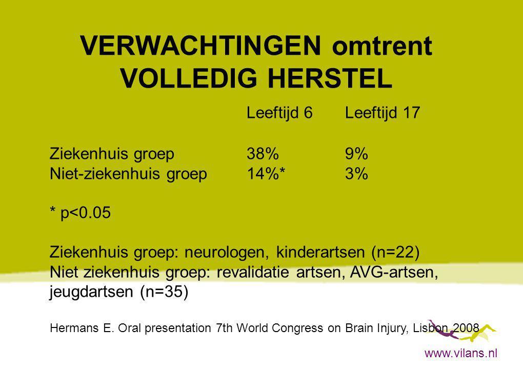 www.vilans.nl VERWACHTINGEN omtrent VOLLEDIG HERSTEL Leeftijd 6Leeftijd 17 Ziekenhuis groep38%9% Niet-ziekenhuis groep14%*3% * p<0.05 Ziekenhuis groep