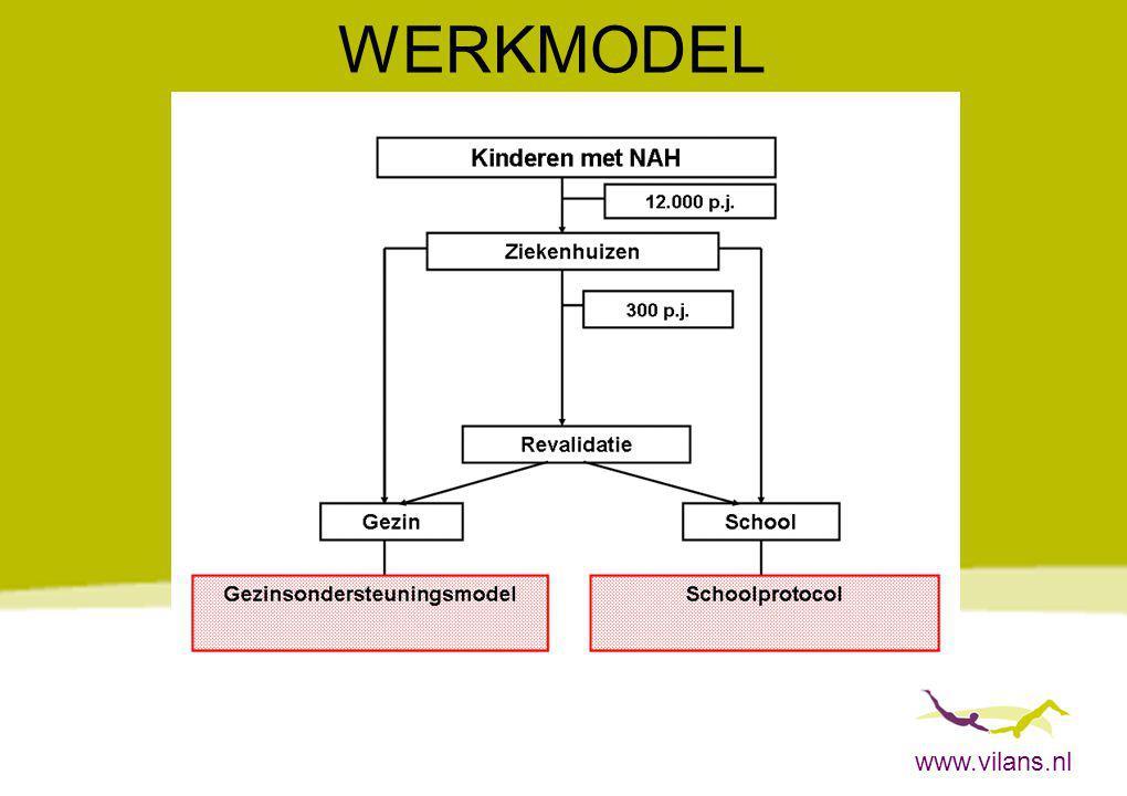 www.vilans.nl WERKMODEL