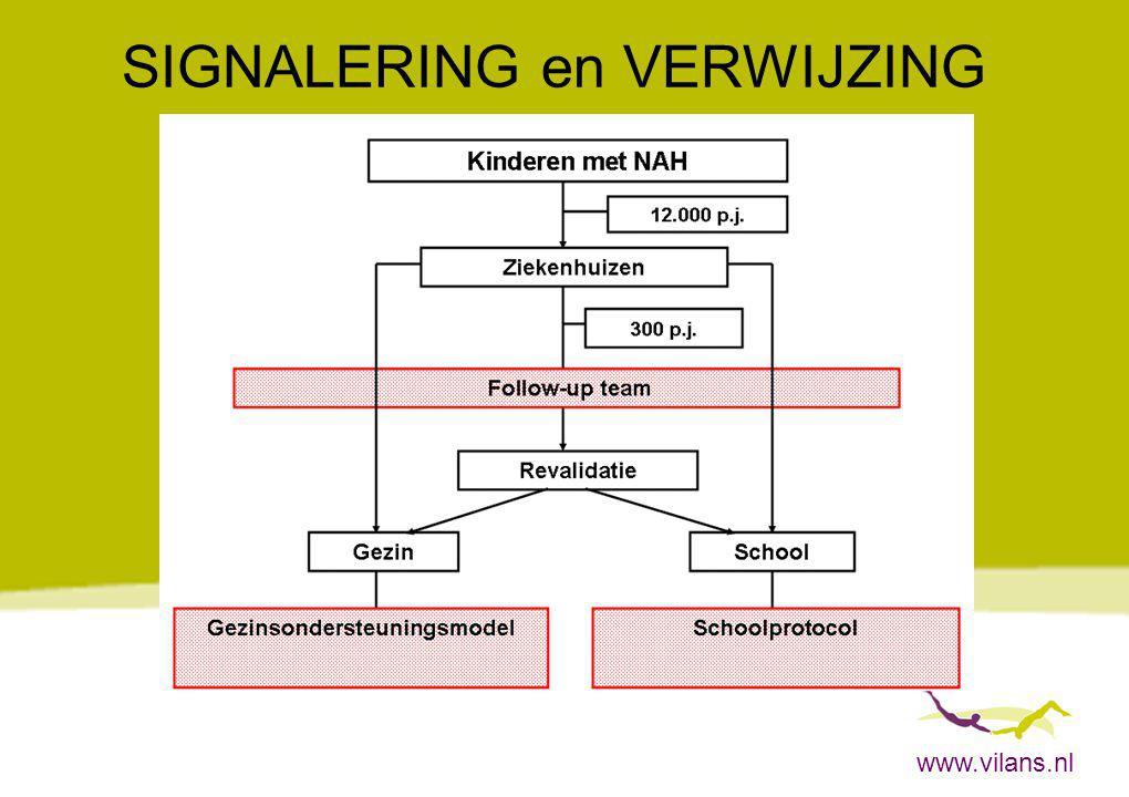 www.vilans.nl SIGNALERING en VERWIJZING