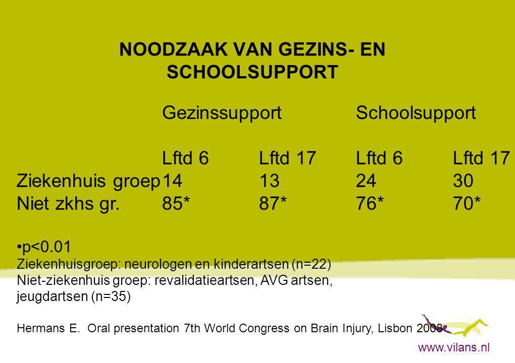 www.vilans.nl NOODZAAK VAN GEZINS- EN SCHOOLSUPPORT GezinssupportSchoolsupport Lftd 6Lftd 17Lftd 6Lftd 17 Ziekenhuis groep14132430 Niet zkhs gr.85*87*