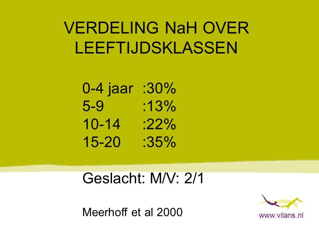 www.vilans.nl VERDELING NaH OVER LEEFTIJDSKLASSEN 0-4 jaar:30% 5-9:13% 10-14:22% 15-20:35% Geslacht: M/V: 2/1 Meerhoff et al 2000