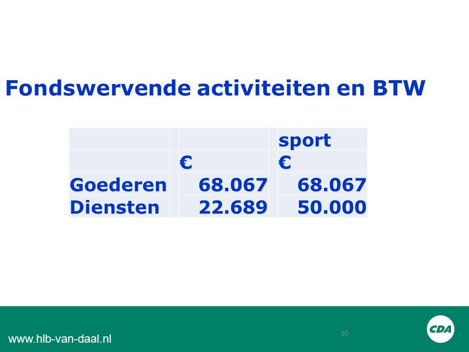 30 www.hlb-van-daal.nl Fondswervende activiteiten en BTW sport €€ Goederen68.067 Diensten22.68950.000