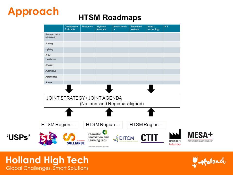Approach HTSM Roadmaps HTSM Region... JOINT STRATEGY / JOINT AGENDA (National and Regional aligned) 'USPs' HTSM Region...
