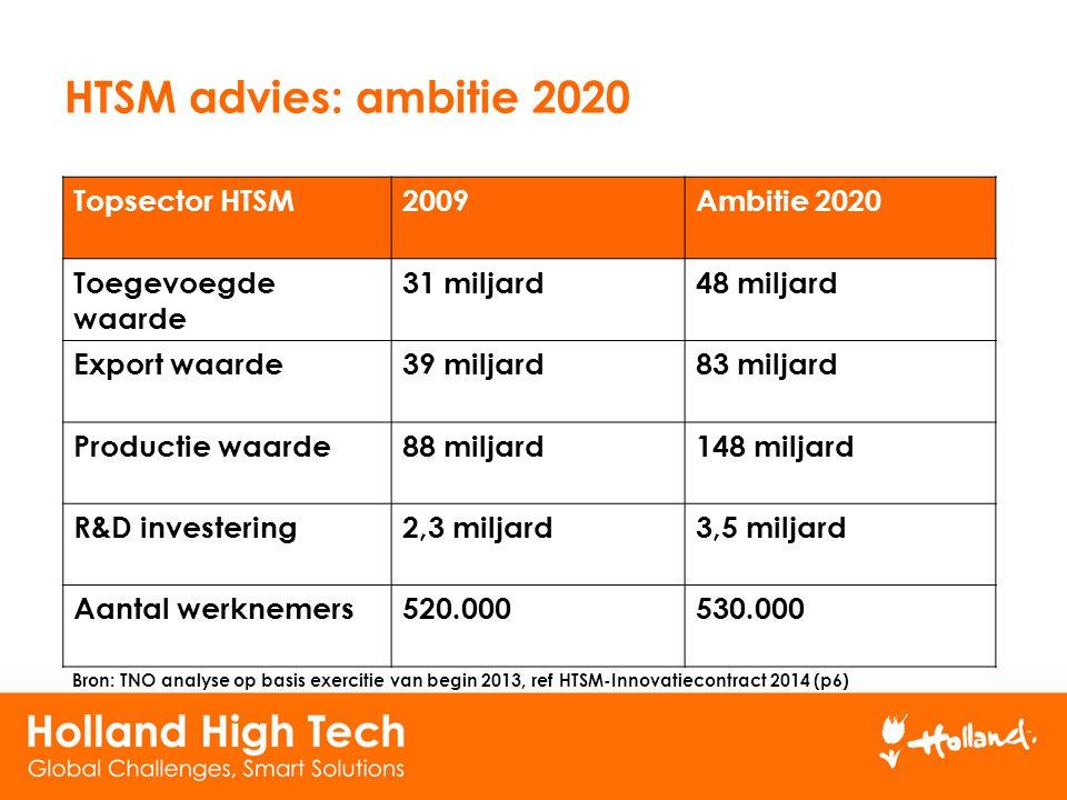 Topsector HTSM2009Ambitie 2020 Toegevoegde waarde 31 miljard48 miljard Export waarde39 miljard83 miljard Productie waarde88 miljard148 miljard R&D inv