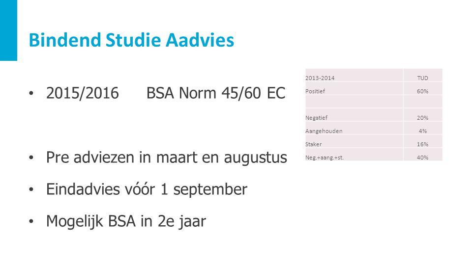 Bindend Studie Aadvies 2015/2016BSA Norm 45/60 EC Pre adviezen in maart en augustus Eindadvies vóór 1 september Mogelijk BSA in 2e jaar 2013-2014TUD P