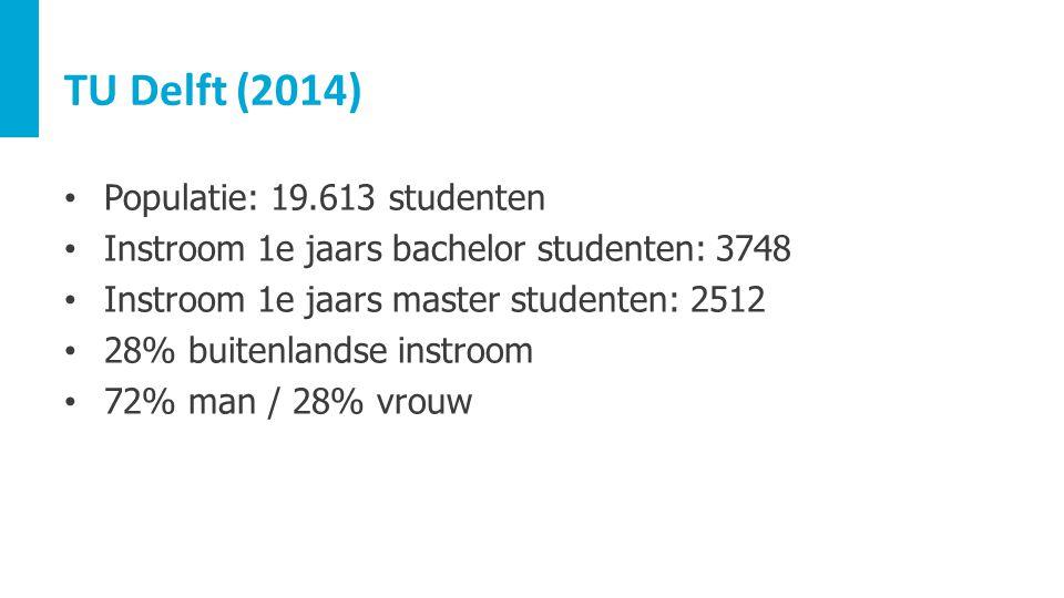 TU Delft (2014) Populatie: 19.613 studenten Instroom 1e jaars bachelor studenten: 3748 Instroom 1e jaars master studenten: 2512 28% buitenlandse instr