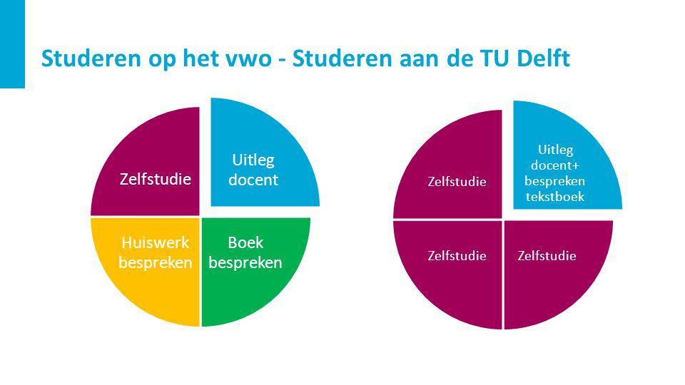 Studeren op het vwo - Studeren aan de TU Delft Uitleg docent+ bespreken tekstboek Zelfstudie Uitleg docent Boek bespreken Huiswerk bespreken Zelfstudi