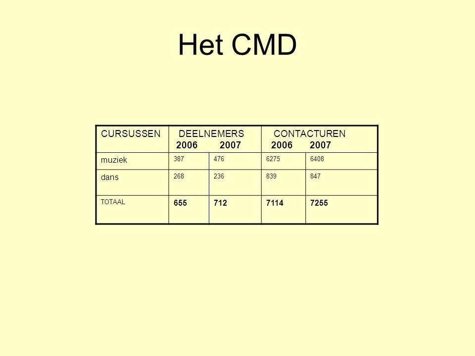 Het CMD CURSUSSEN DEELNEMERS 2006 2007 CONTACTUREN 2006 2007 muziek 38747662756408 dans 268236839847 TOTAAL 65571271147255
