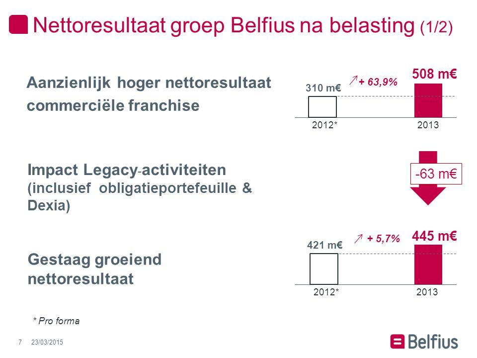 Strikte kostencontrole 2012* 1.424 m€ 2013 1.585 m€ - 10,1% 23/03/20158 * Pro forma Sterk verbeterd recurrent commercieel nettoresultaat 2012* 400 m€ 2013 322 m€ + 24,2% Nettoresultaat groep Belfius na belasting (2/2)