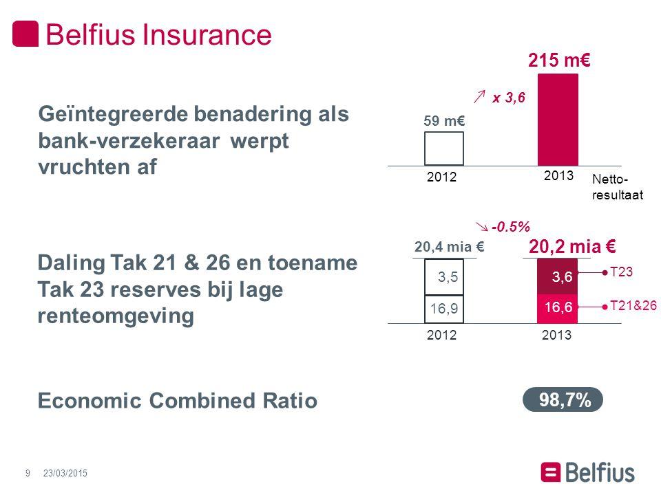 Basel II Core T1 ratio Sterke solvabiliteitspositie 2011 15,4% 2013 11,8% 2012 13,3% 23/03/201510 Belfius Bank Principes Aanzienlijke versterking van de eigen middelen Basel III CET1 (CRR) pro forma Phased in 13,5% 11,7%* Fully-fledged * De NBB geeft op een tijdelijke basis (tot de implementatie van IFRS 9) een nationale optie om de negatieve AFS-reserve op de soevereine portefeuille niet in rekening te nemen ten bedrage van 5 % van deze portefeuille.