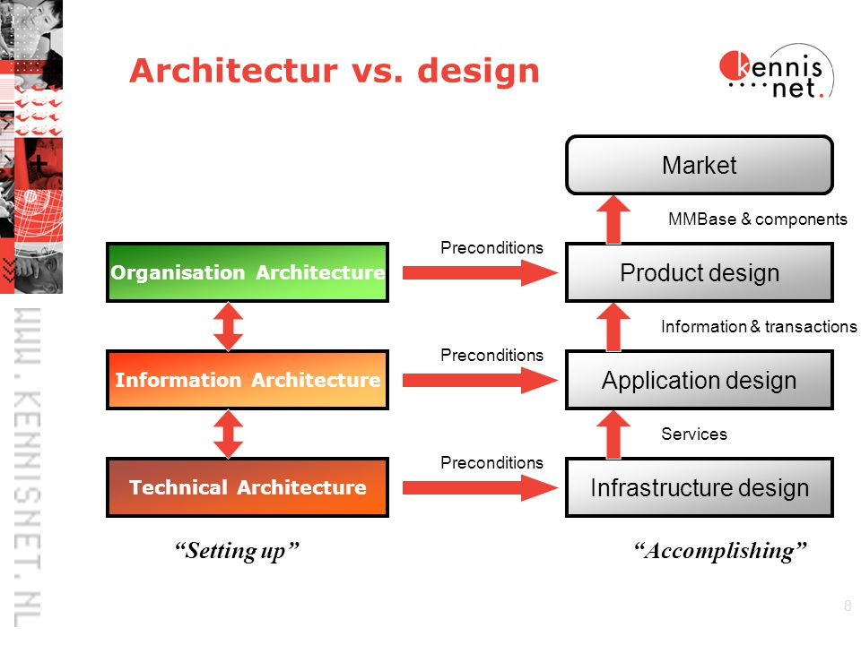 8 Architectur vs.