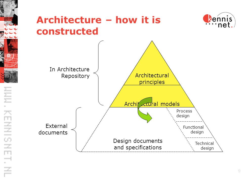 9 Design documents and specifications Architecture – how it is constructed Architectural models Architectural principles In Architecture Repository External documents Process design Functional design Technical design