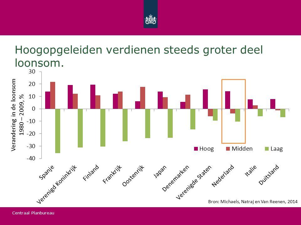 Centraal Planbureau Hoogopgeleiden verdienen steeds groter deel loonsom. Bron: Michaels, Natraj en Van Reenen, 2014