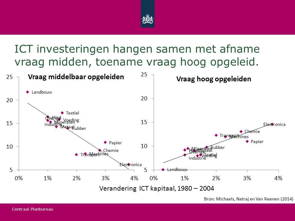 Centraal Planbureau ICT investeringen hangen samen met afname vraag midden, toename vraag hoog opgeleid. Bron: Michaels, Natraj en Van Reenen (2014) V