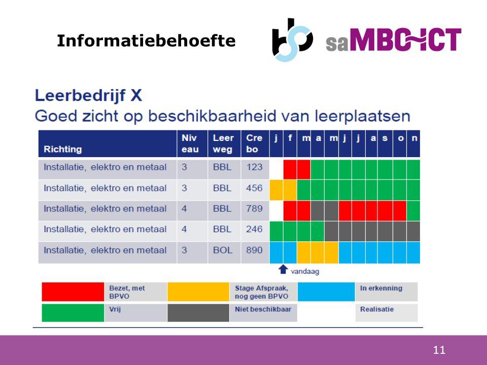 11 Informatiebehoefte