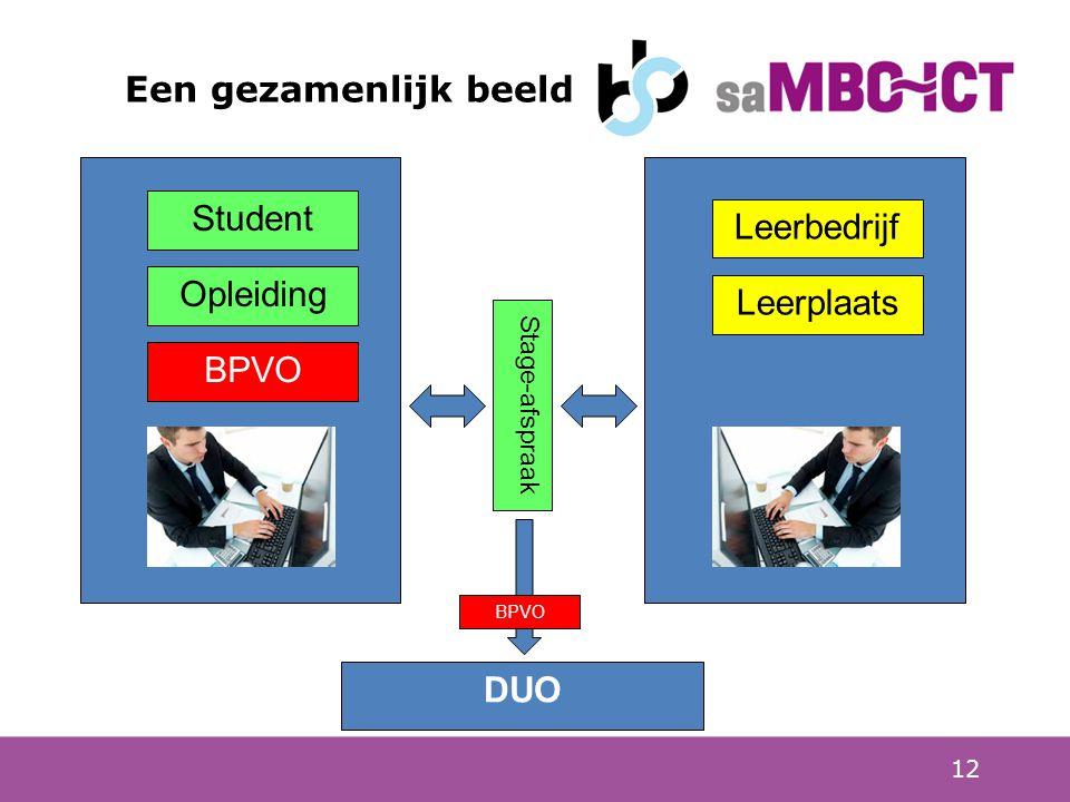 12 Een gezamenlijk beeld Student Opleiding Leerbedrijf Leerplaats Stage-afspraak BPVO DUO BPVO