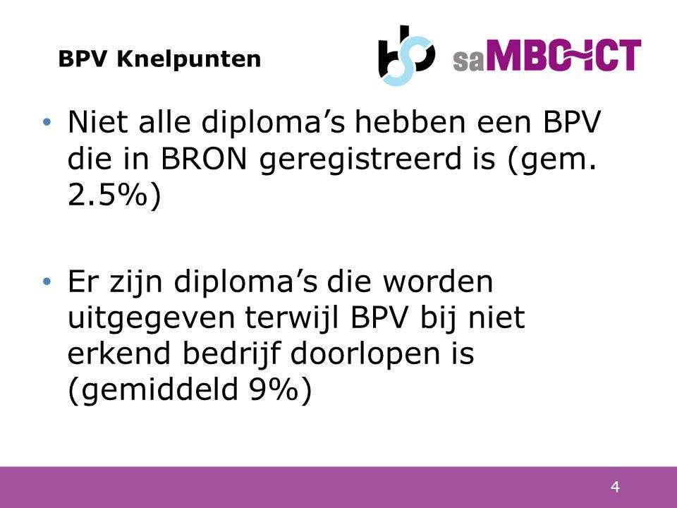 4 BPV Knelpunten Niet alle diploma's hebben een BPV die in BRON geregistreerd is (2.9%) Er zijn diploma's die worden uitgegeven terwijl BPV bij niet erkend bedrijf doorlopen is (9%) Kwaliteitsverbeteringen bij leerbedrijf worden niet structureel uitgewisseld tussen kenniscentra en school Niet alle diploma's hebben een BPV die in BRON geregistreerd is (gem.