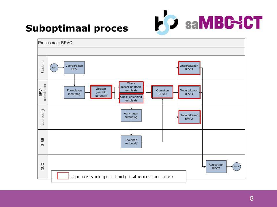 8 Suboptimaal proces