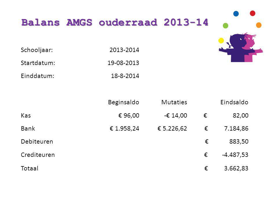 Balans AMGS ouderraad 2013-14 Schooljaar:2013-2014 Startdatum:19-08-2013 Einddatum:18-8-2014 BeginsaldoMutatiesEindsaldo Kas€ 96,00-€ 14,00 € 82,00 Bank€ 1.958,24€ 5.226,62 € 7.184,86 Debiteuren € 883,50 Crediteuren € -4.487,53 Totaal € 3.662,83