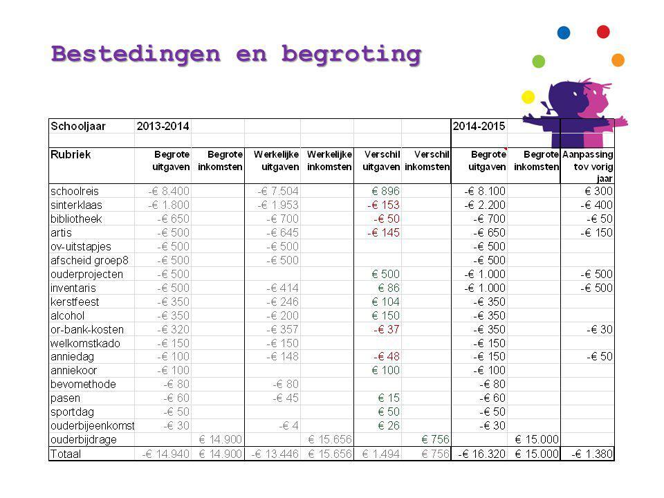 Bestedingen en begroting