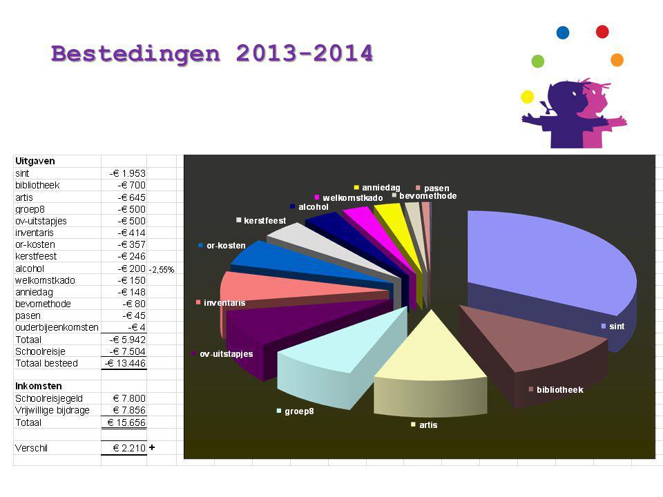Bestedingen 2013-2014