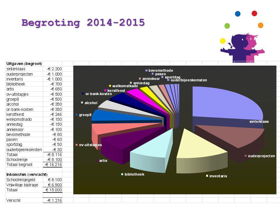Begroting 2014-2015