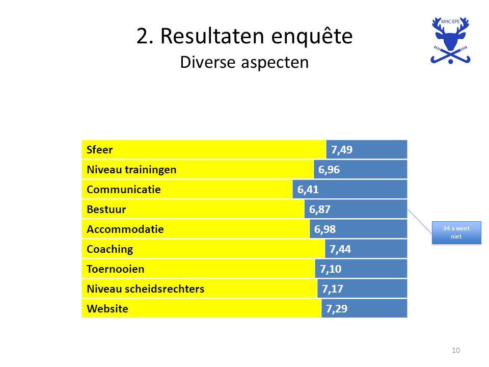 2. Resultaten enquête Diverse aspecten 10 Sfeer7,49 Niveau trainingen6,96 Communicatie6,41 Bestuur6,87 Accommodatie6,98 Coaching7,44 Toernooien7,10 Ni