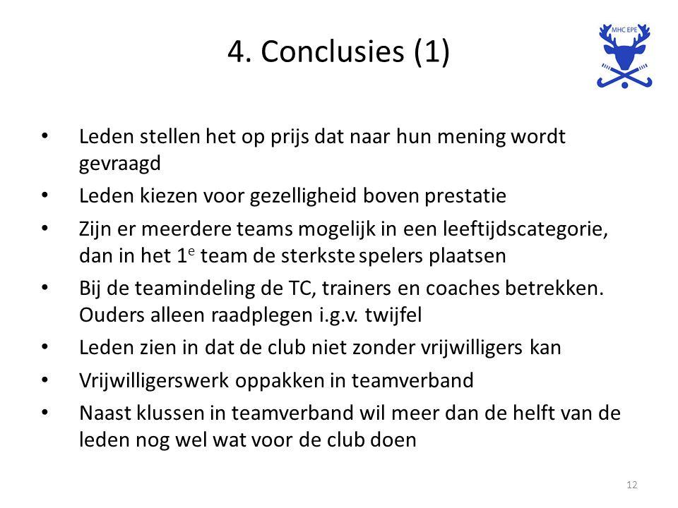 4. Conclusies (1) Leden stellen het op prijs dat naar hun mening wordt gevraagd Leden kiezen voor gezelligheid boven prestatie Zijn er meerdere teams