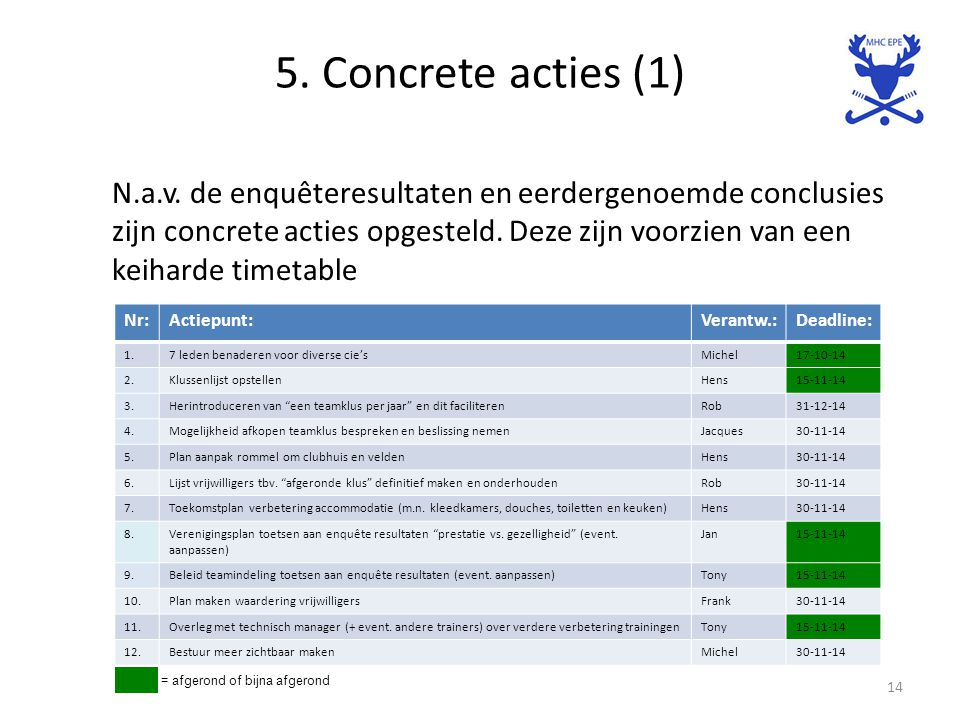 5. Concrete acties (1) N.a.v.
