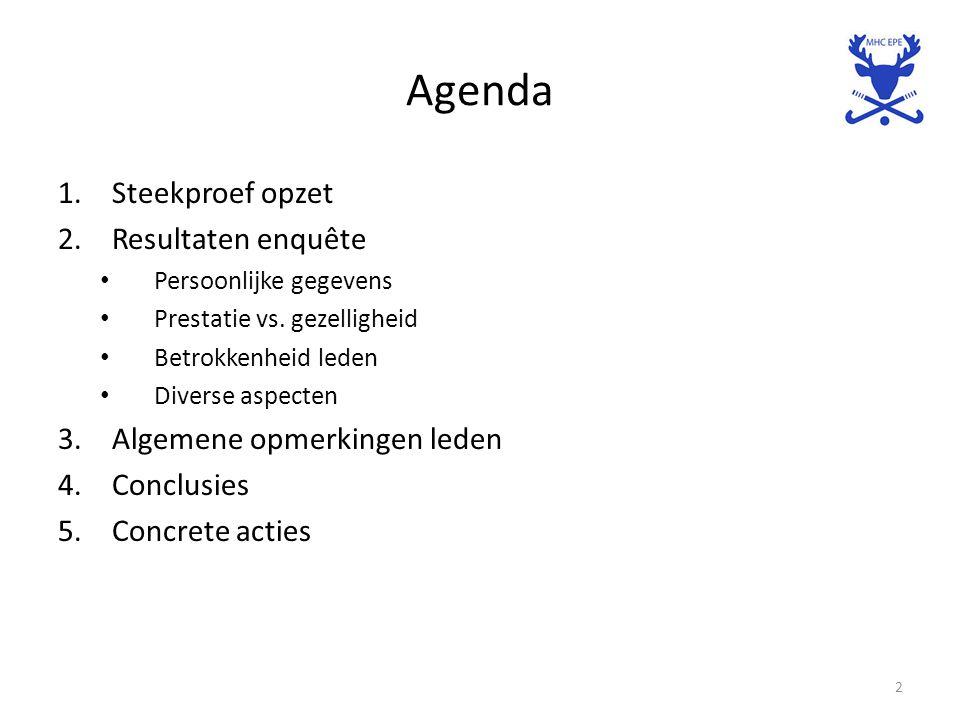Agenda 1.Steekproef opzet 2.Resultaten enquête Persoonlijke gegevens Prestatie vs. gezelligheid Betrokkenheid leden Diverse aspecten 3.Algemene opmerk