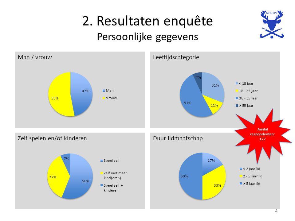2. Resultaten enquête Persoonlijke gegevens Man / vrouwLeeftijdscategorie 4 Duur lidmaatschapZelf spelen en/of kinderen Aantal respondenten: 127