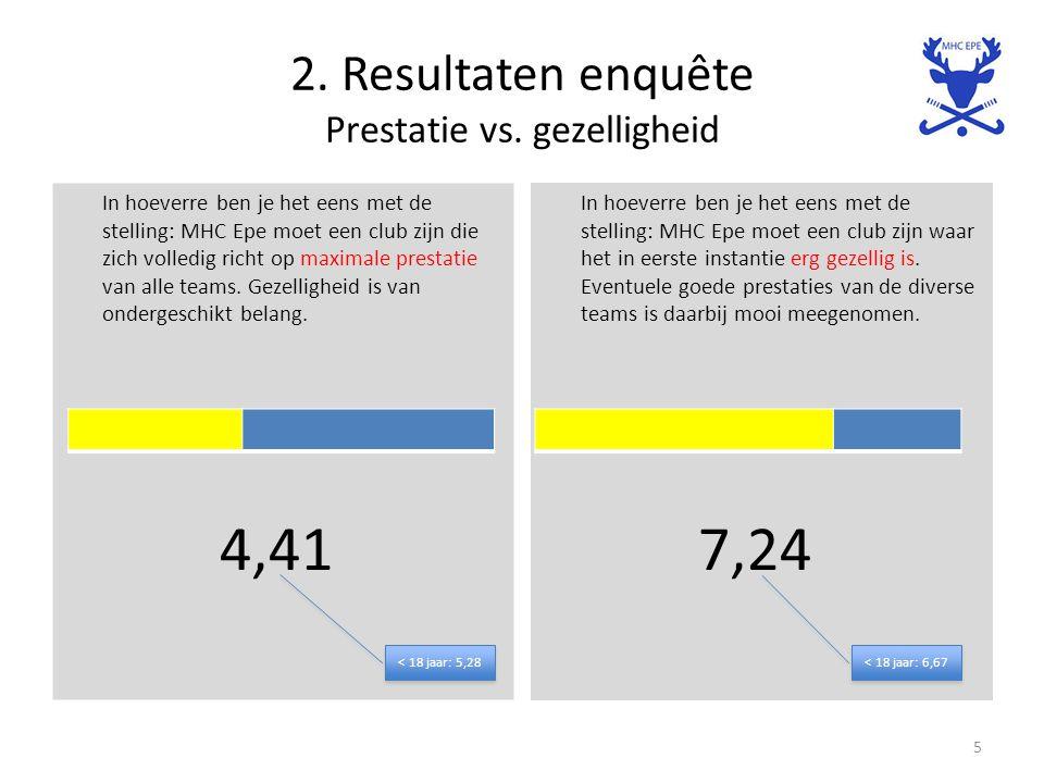 2. Resultaten enquête Prestatie vs. gezelligheid In hoeverre ben je het eens met de stelling: MHC Epe moet een club zijn die zich volledig richt op ma