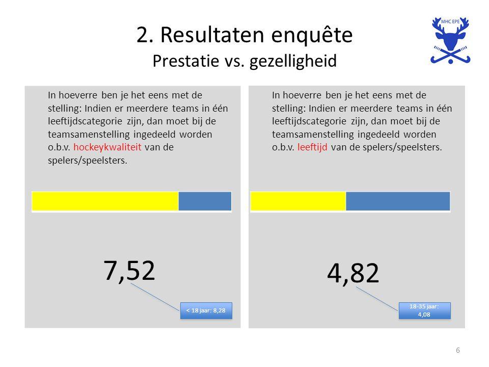 2. Resultaten enquête Prestatie vs. gezelligheid In hoeverre ben je het eens met de stelling: Indien er meerdere teams in één leeftijdscategorie zijn,