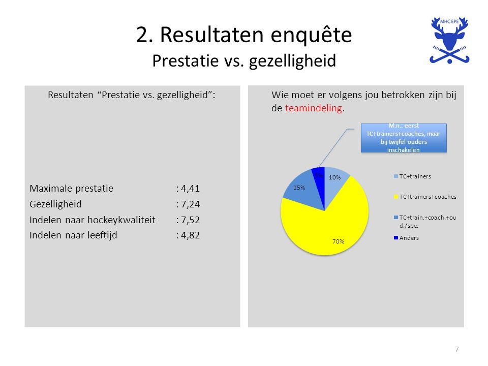 """2. Resultaten enquête Prestatie vs. gezelligheid Resultaten """"Prestatie vs. gezelligheid"""": Maximale prestatie: 4,41 Gezelligheid: 7,24 Indelen naar hoc"""