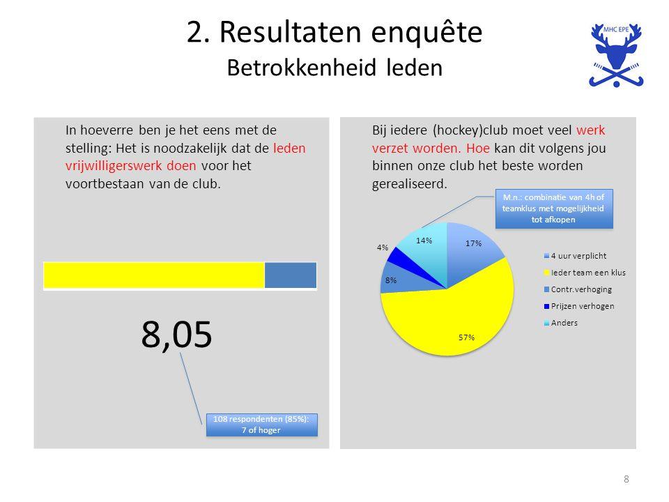 2. Resultaten enquête Betrokkenheid leden In hoeverre ben je het eens met de stelling: Het is noodzakelijk dat de leden vrijwilligerswerk doen voor he