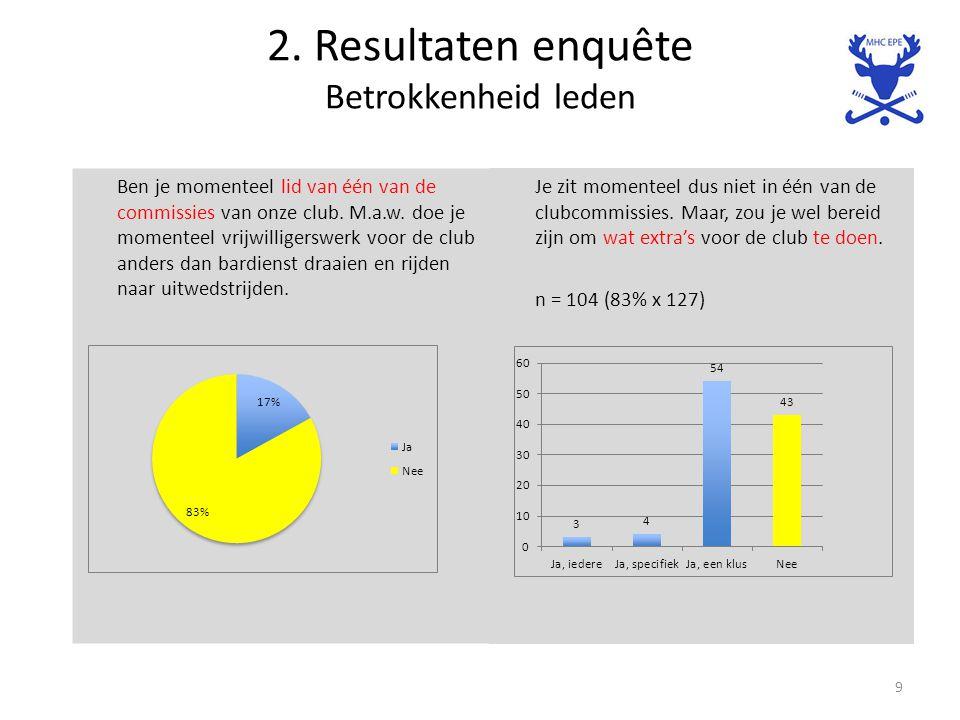 2. Resultaten enquête Betrokkenheid leden Ben je momenteel lid van één van de commissies van onze club. M.a.w. doe je momenteel vrijwilligerswerk voor