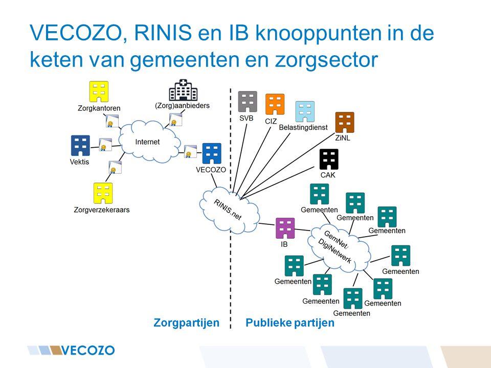 VECOZO, RINIS en IB knooppunten in de keten van gemeenten en zorgsector