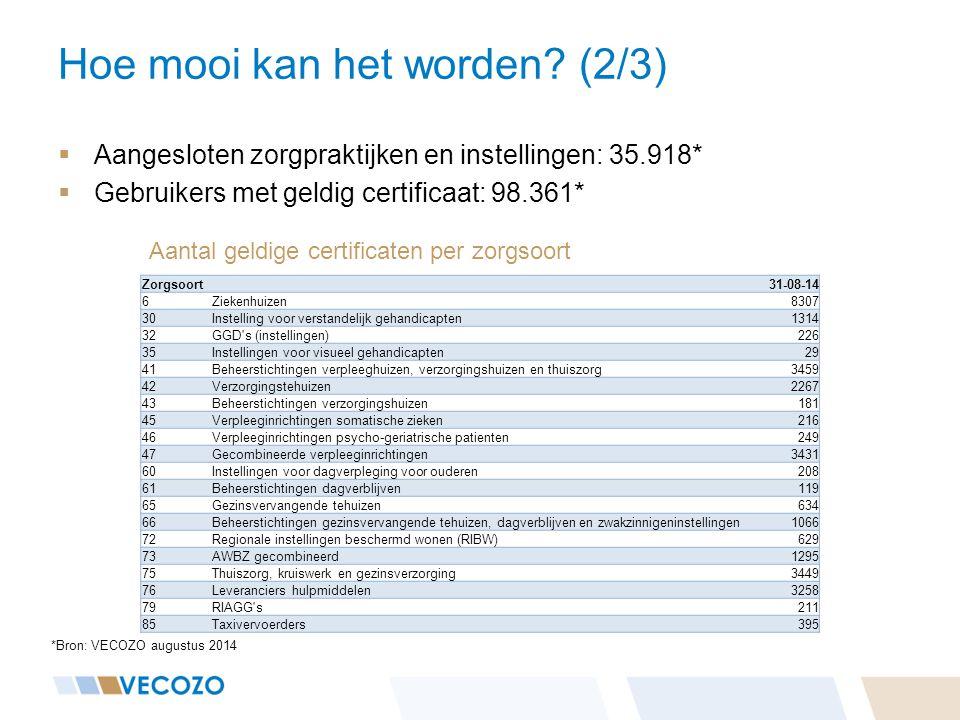 Hoe mooi kan het worden? (2/3) *Bron: VECOZO augustus 2014  Aangesloten zorgpraktijken en instellingen: 35.918*  Gebruikers met geldig certificaat: