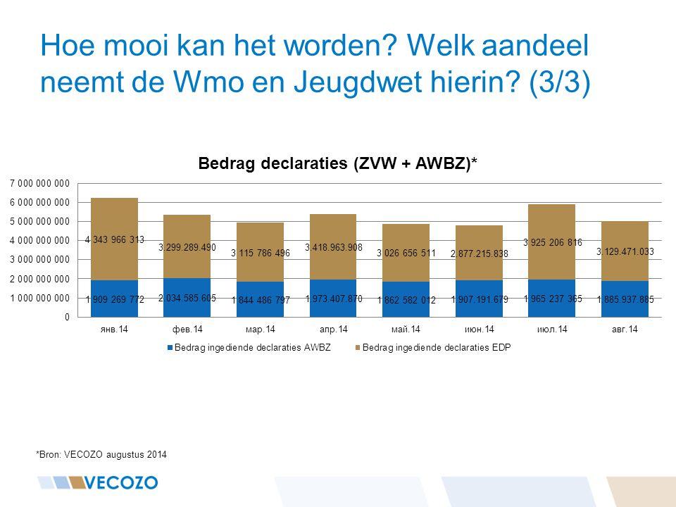 Hoe mooi kan het worden? Welk aandeel neemt de Wmo en Jeugdwet hierin? (3/3) *Bron: VECOZO augustus 2014