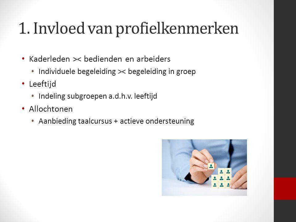 1. Invloed van profielkenmerken Kaderleden >< bedienden en arbeiders Individuele begeleiding >< begeleiding in groep Leeftijd Indeling subgroepen a.d.