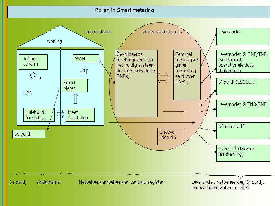 Rollen in Smart metering woning Inhouse scherm Smart Meter WAN HAN Huishoud- toestellen Meet- toestellen communicatie Gevalideerde meetgegevens (in he