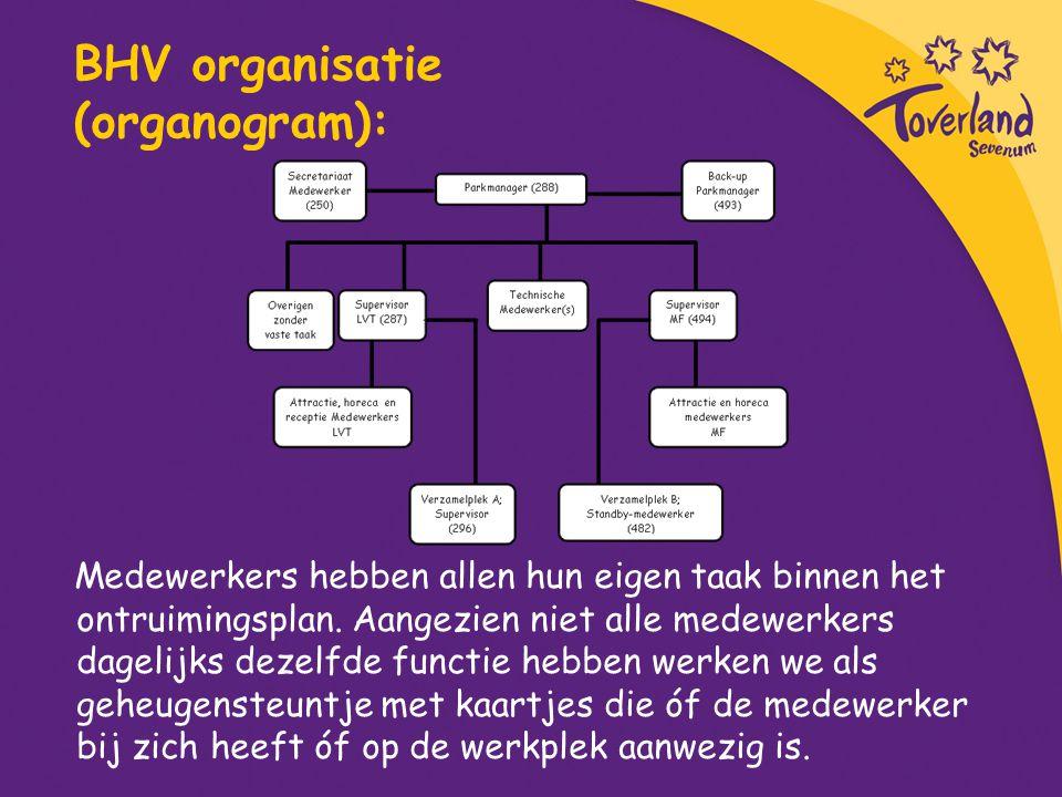 BHV organisatie (organogram): Medewerkers hebben allen hun eigen taak binnen het ontruimingsplan. Aangezien niet alle medewerkers dagelijks dezelfde f