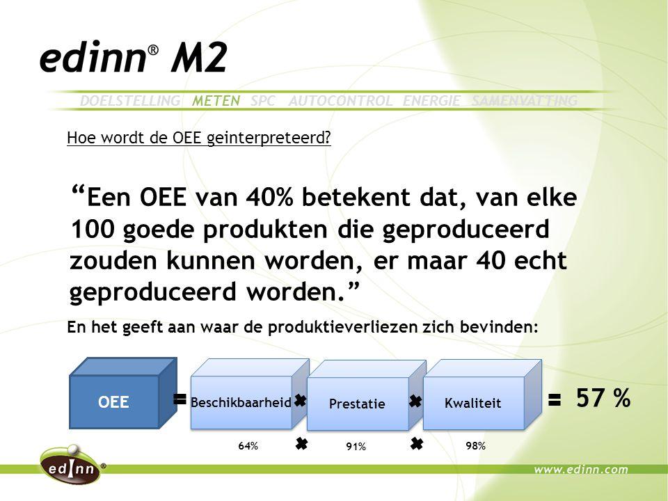 Een OEE van 40% betekent dat, van elke 100 goede produkten die geproduceerd zouden kunnen worden, er maar 40 echt geproduceerd worden. OEE Beschikbaarheid Prestatie Kwaliteit 64% 91% 98% 57 % Hoe wordt de OEE geinterpreteerd.