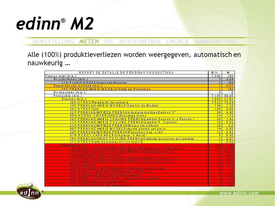 Alle (100%) produktieverliezen worden weergegeven, automatisch en nauwkeurig … DOELSTELLING METEN SPC AUTOCONTROL ENERGIE SAMENVATTING
