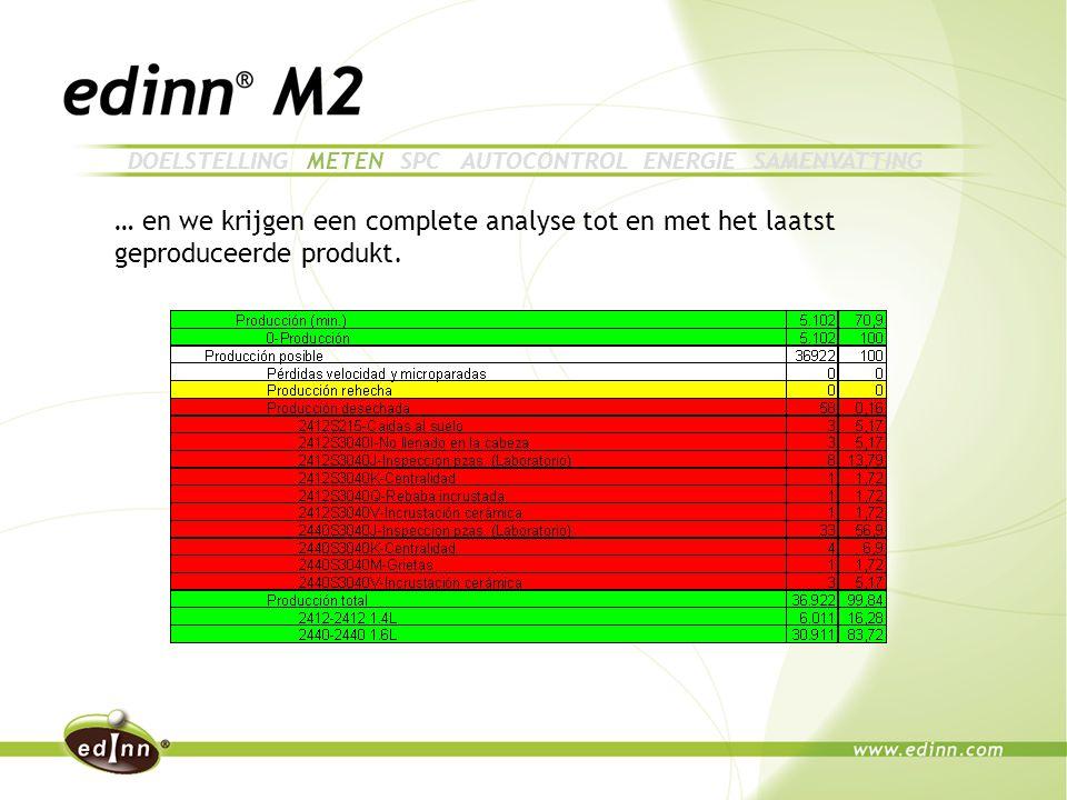 … en we krijgen een complete analyse tot en met het laatst geproduceerde produkt.
