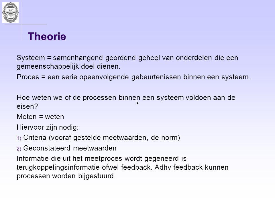 Theorie Systeem = samenhangend geordend geheel van onderdelen die een gemeenschappelijk doel dienen.