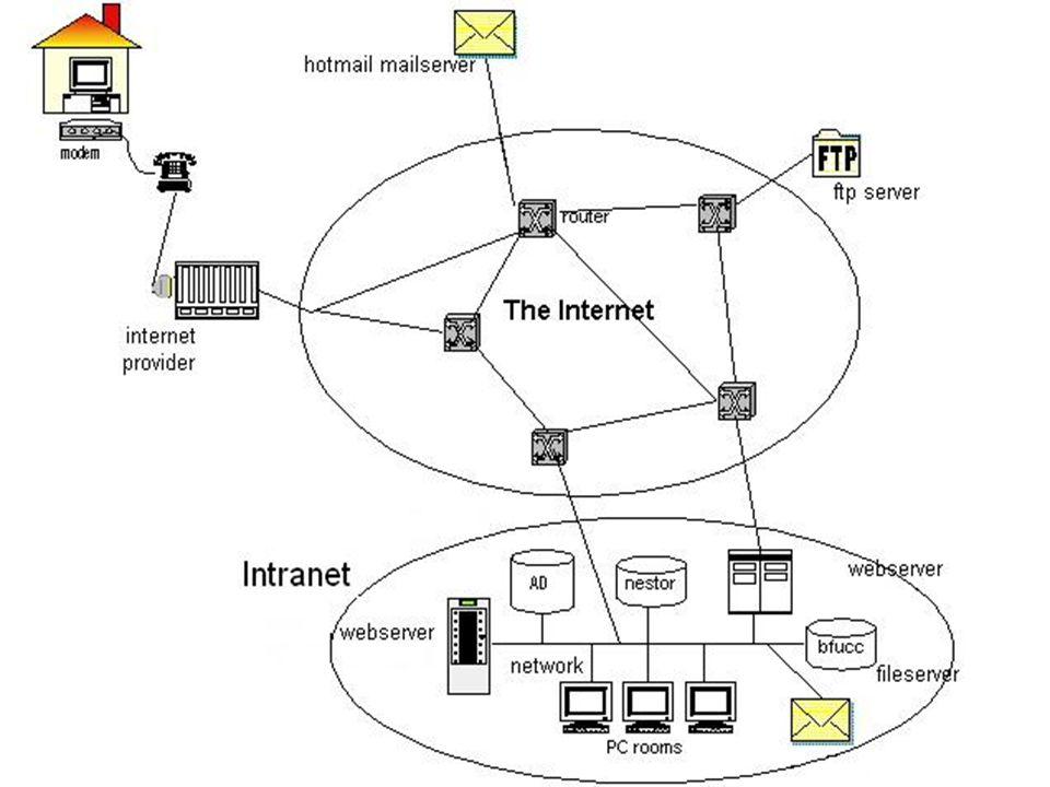 InleidingInleiding Internet… wat is dat