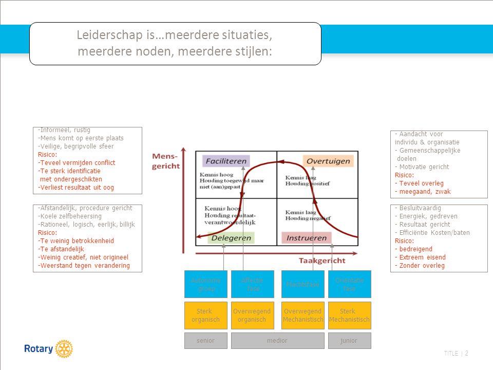 TITLE | 2 Leiderschap is…meerdere situaties, meerdere noden, meerdere stijlen: - Besluitvaardig - Energiek, gedreven - Resultaat gericht - Efficiëntie Kosten/baten Risico: - bedreigend - Extreem eisend - Zonder overleg - Aandacht voor individu & organisatie - Gemeenschappelijke doelen - Motivatie gericht Risico: - Teveel overleg - meegaand, zwak -Informeel, rustig -Mens komt op eerste plaats -Veilige, begripvolle sfeer Risico: -Teveel vermijden conflict -Te sterk identificatie met ondergeschikten -Verliest resultaat uit oog -Afstandelijk, procedure gericht -Koele zelfbeheersing -Rationeel, logisch, eerlijk, billijk Risico: -Te weinig betrokkenheid -Te afstandelijk -Weinig creatief, niet origineel -Weerstand tegen verandering juniorseniormedior Sterk Mechanistisch Overwegend Mechanistisch Sterk organisch Overwegend organisch Oriëntatie fase Machtsfase Affectie fase Autonome groep