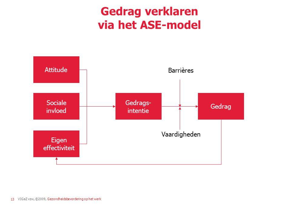 VIGeZ vzw, ©2009, Gezondheidsbevordering op het werk13 Gedrag verklaren via het ASE-model Sociale invloed Gedrags- intentie Gedrag Attitude Eigen effe