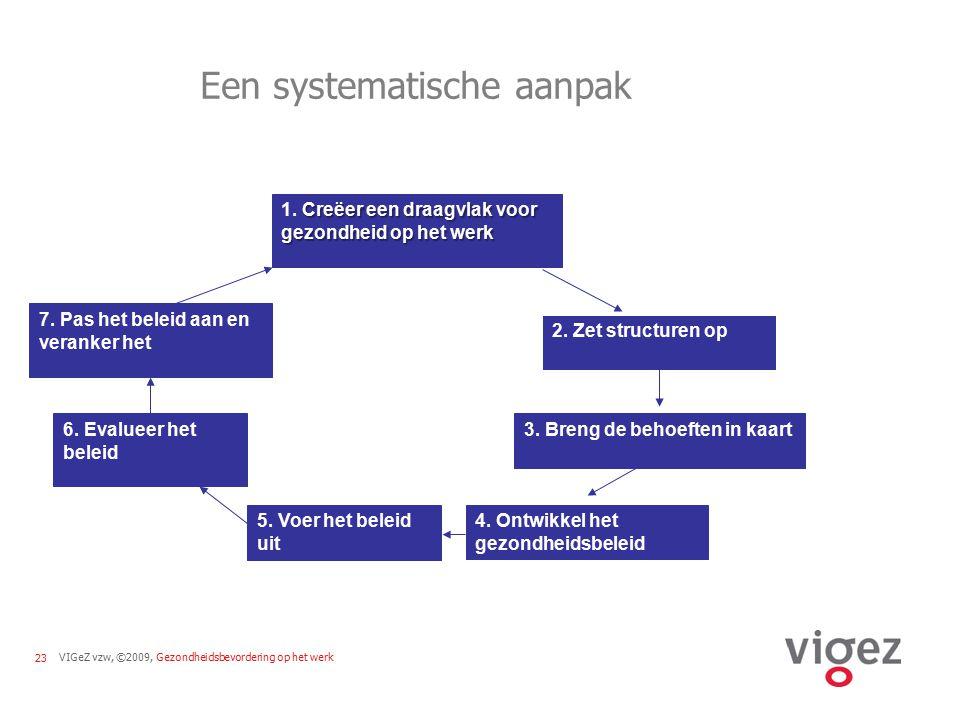 VIGeZ vzw, ©2009, Gezondheidsbevordering op het werk23 Een systematische aanpak Creëer een draagvlak voor gezondheid op het werk 1. Creëer een draagvl